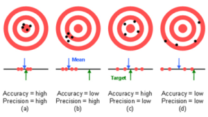 accuracy-precision-examples-300x169